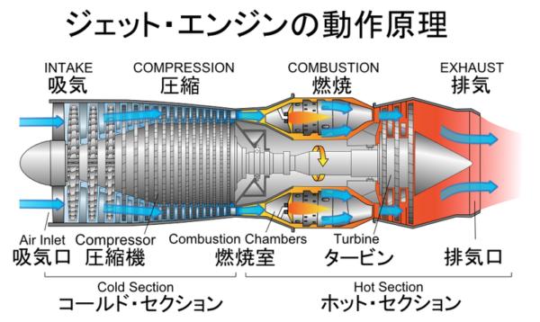 ジェット・エンジンの動作原理(詳細図)